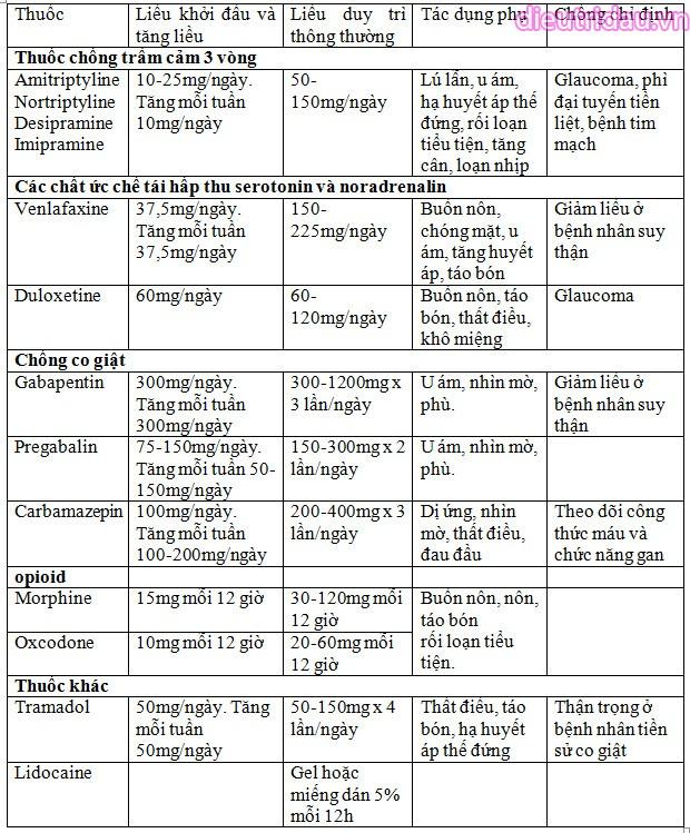 Các thuốc điều trị đau thần kinh và cách dùng