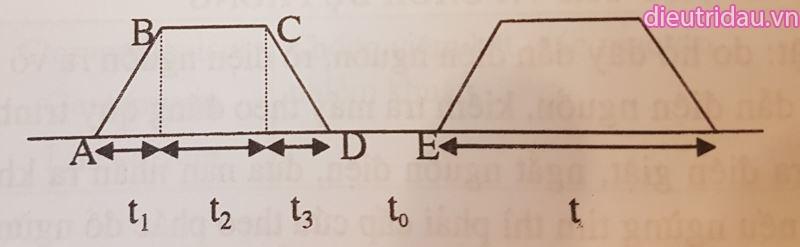 Hình 1. Các thành phần của một xung điện hình thang.