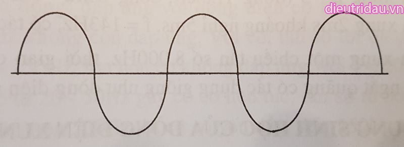 Hình 6. Dòng điện xung hình sin xoay chiều.